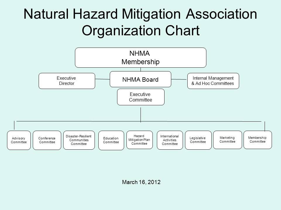 Organization Chart March 2012